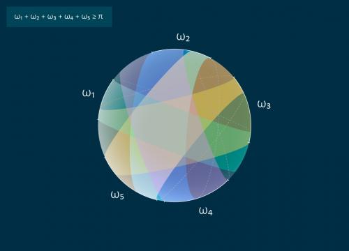 Рисунок 3: Полное покрытие сферы зонами. Каждая из пяти зон имеет свою ширину и обозначена уникальным цветом.