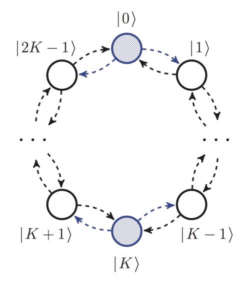 квантовые элементы