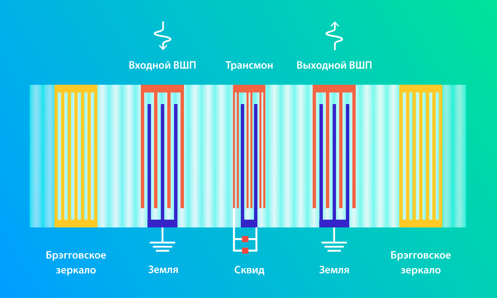 квантовый чип
