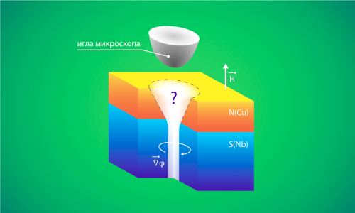 квантовые вихри