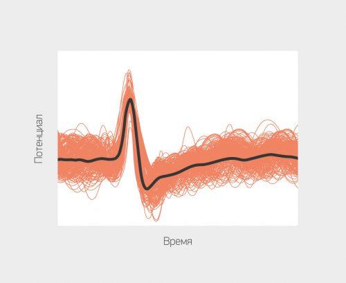электоронные синапсы