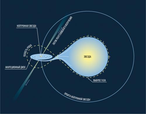 излучение пульсаров