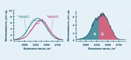 измерение температуры воды