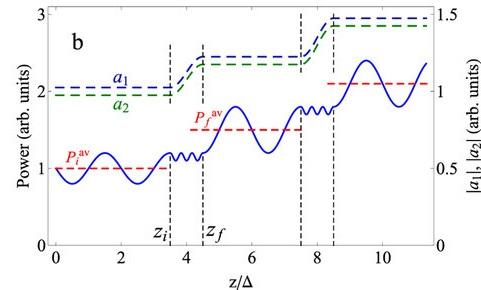 модель оптической системы
