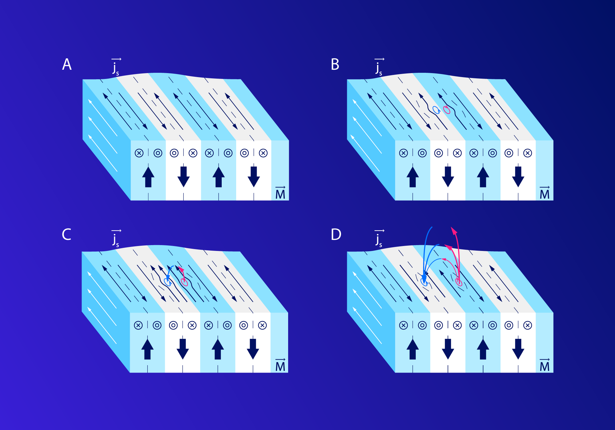 сверхпроводника ферромагнетика.