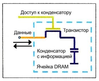 магниткая оперативка
