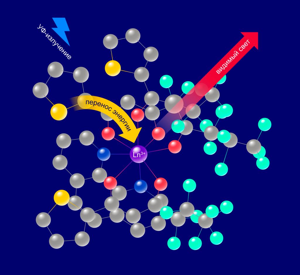 люминесцирующих материалов