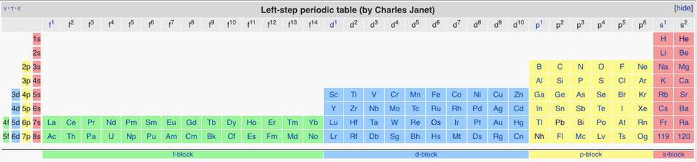 окончательная версия таблицы Менделеева