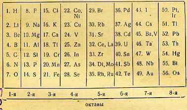 история периодической таблицы химических элементов