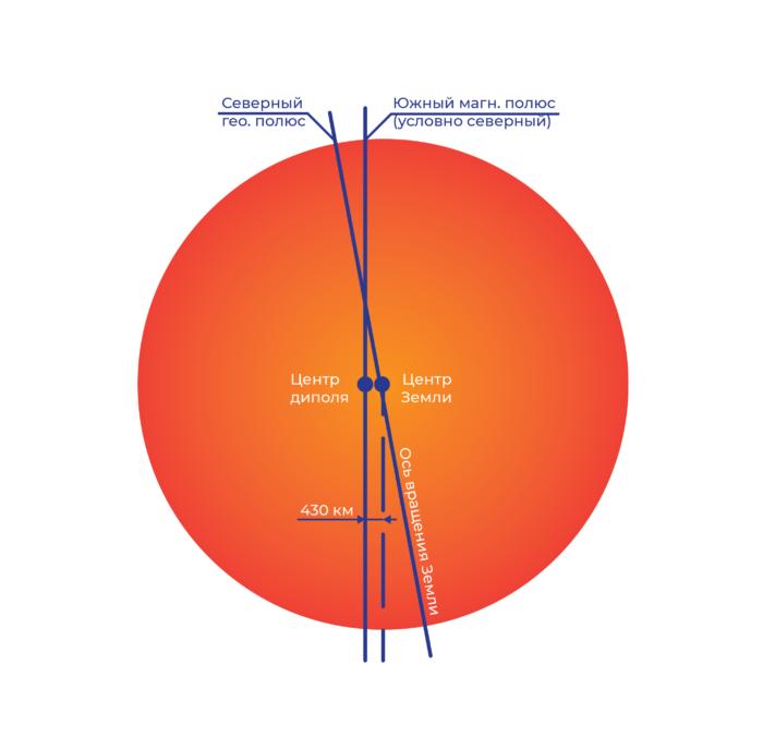 магнитный полюс