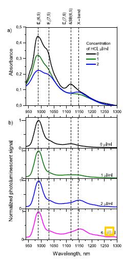 углеродных нанотрубок
