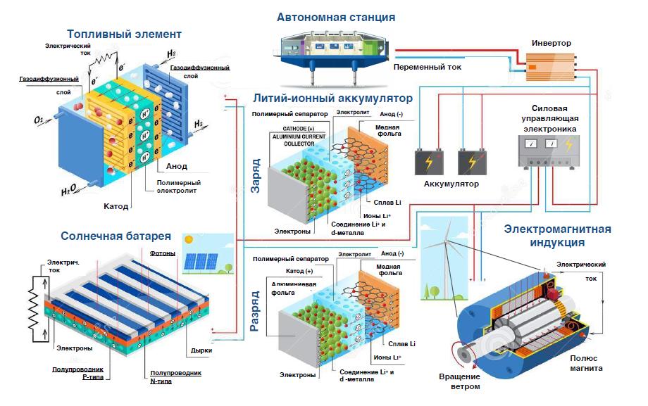 автономная энергетика